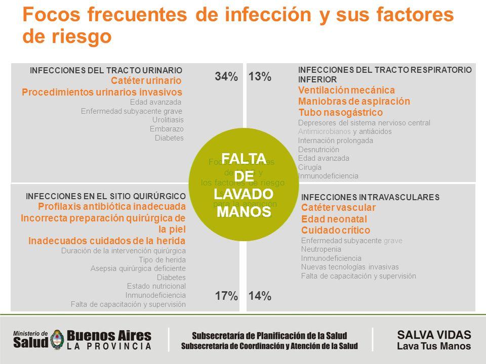 Focos frecuentes de infección y sus factores de riesgo
