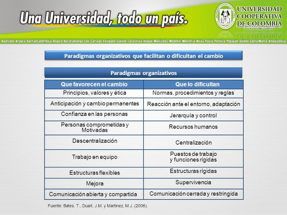 Paradigmas organizativos que facilitan o dificultan el cambio