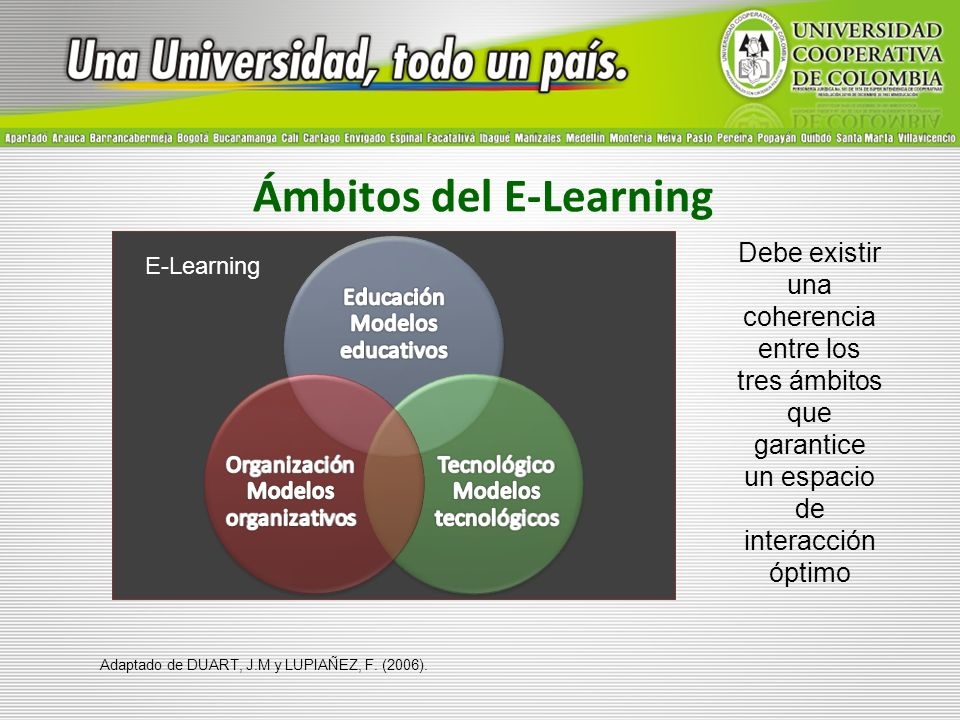 Ámbitos del E-Learning