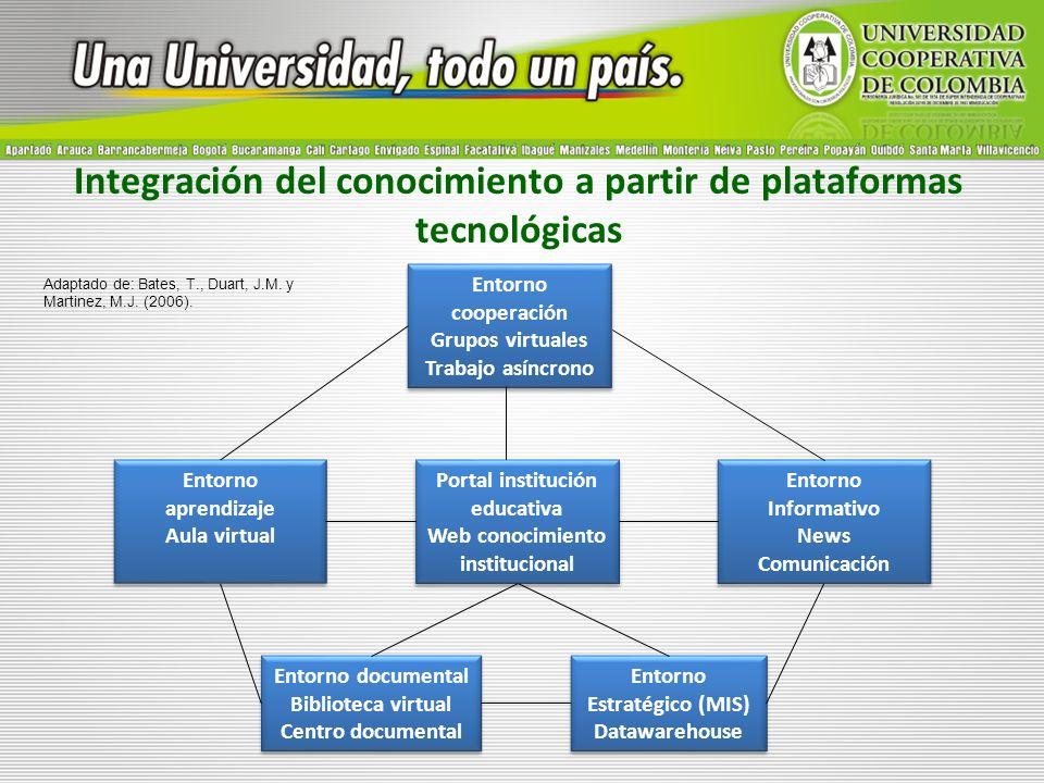 Integración del conocimiento a partir de plataformas tecnológicas