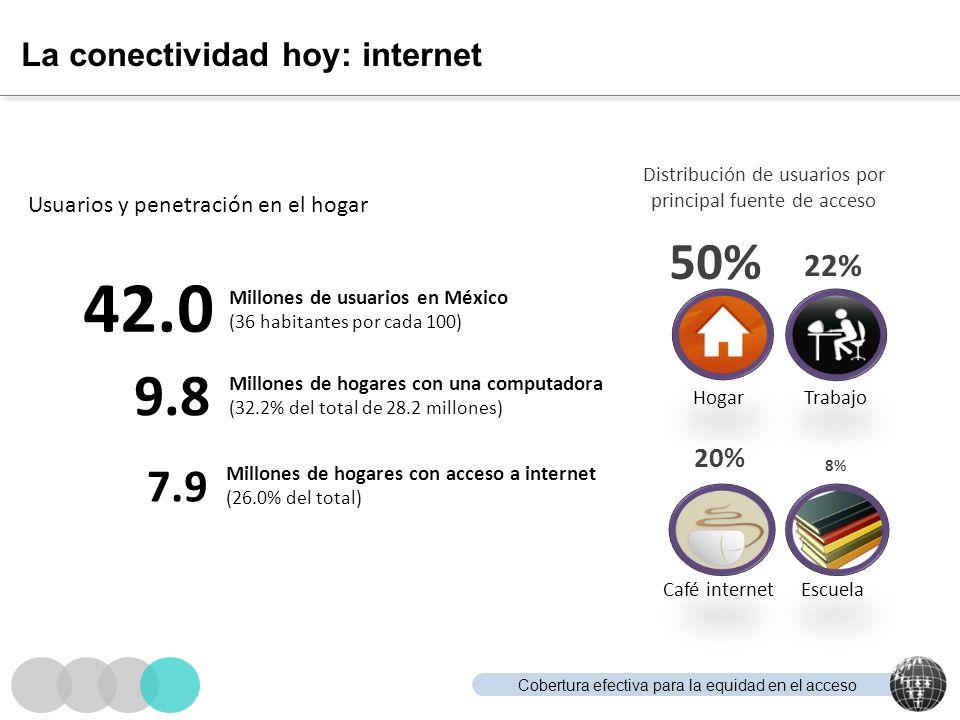 La conectividad hoy: internet