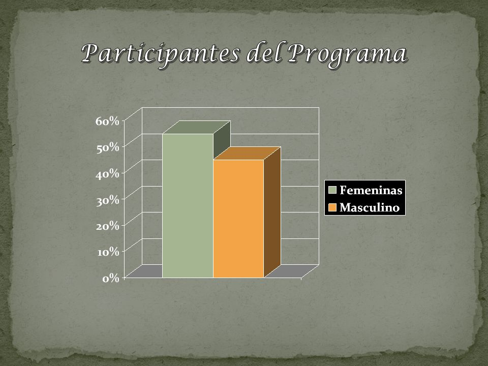 Participantes del Programa