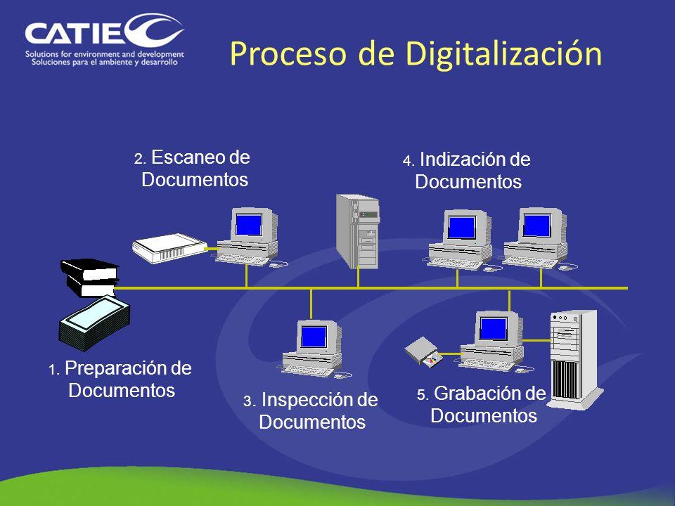 Proceso de Digitalización