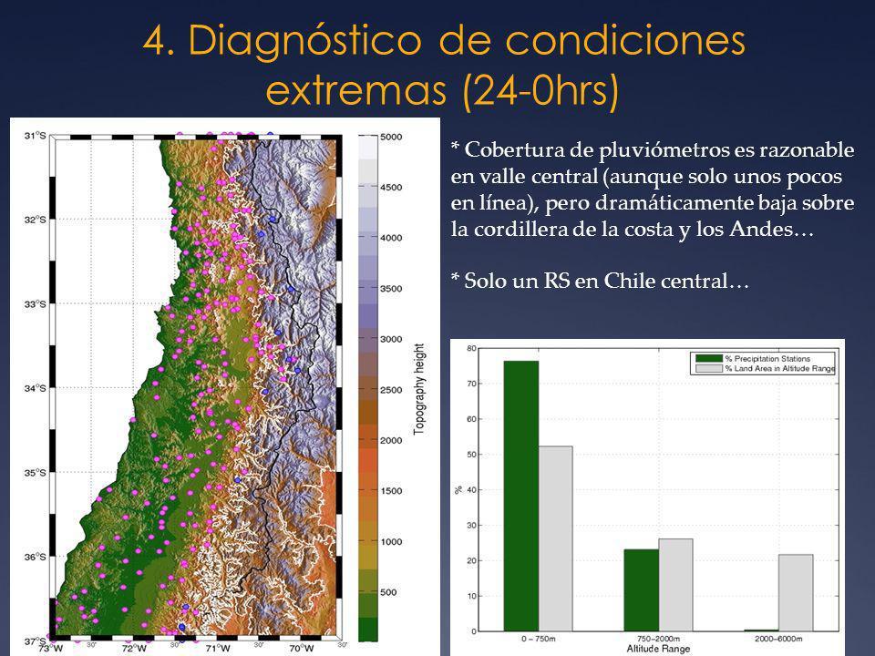 4. Diagnóstico de condiciones extremas (24-0hrs)
