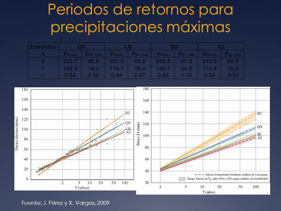 Periodos de retornos para precipitaciones máximas