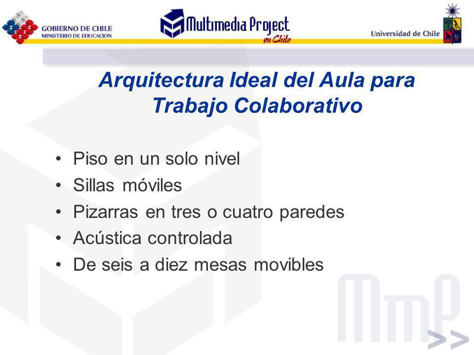 Arquitectura Ideal del Aula para Trabajo Colaborativo