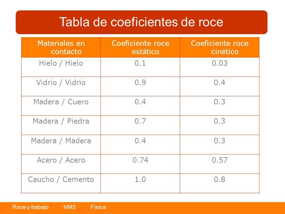 Tabla de coeficientes de roce