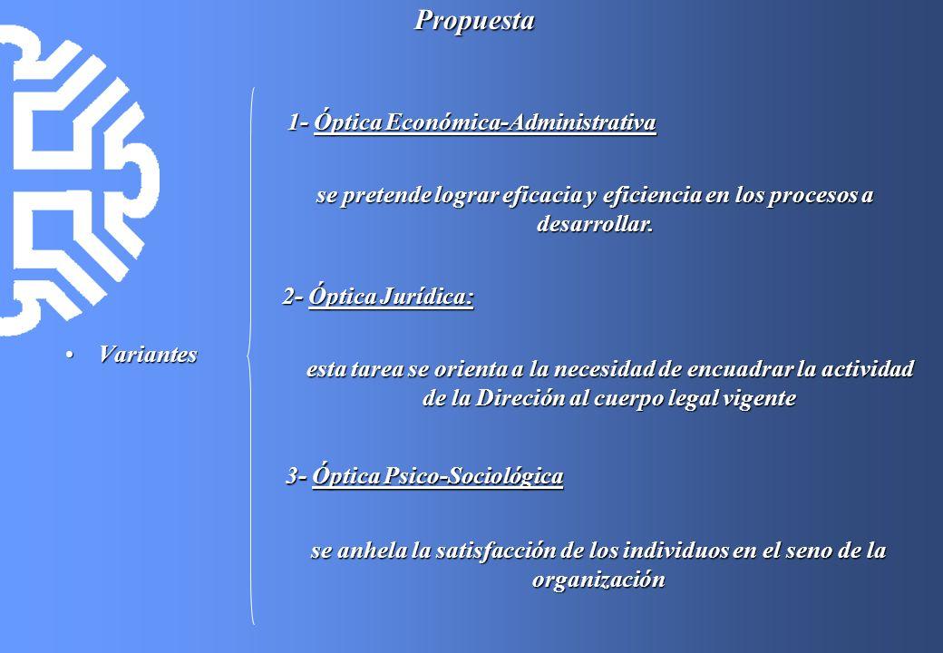1- Óptica Económica-Administrativa 3- Óptica Psico-Sociológica