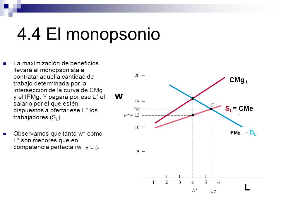 4.4 El monopsonio w CMg L SL= CMe L