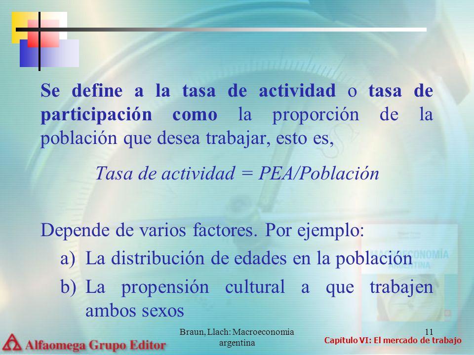 Tasa de actividad = PEA/Población
