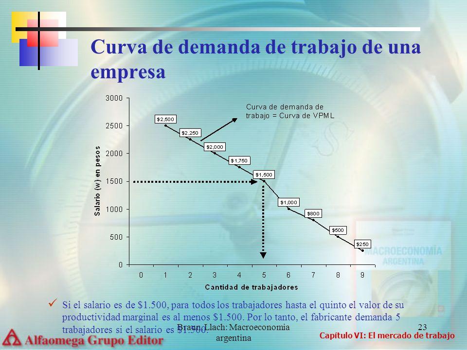 Curva de demanda de trabajo de una empresa