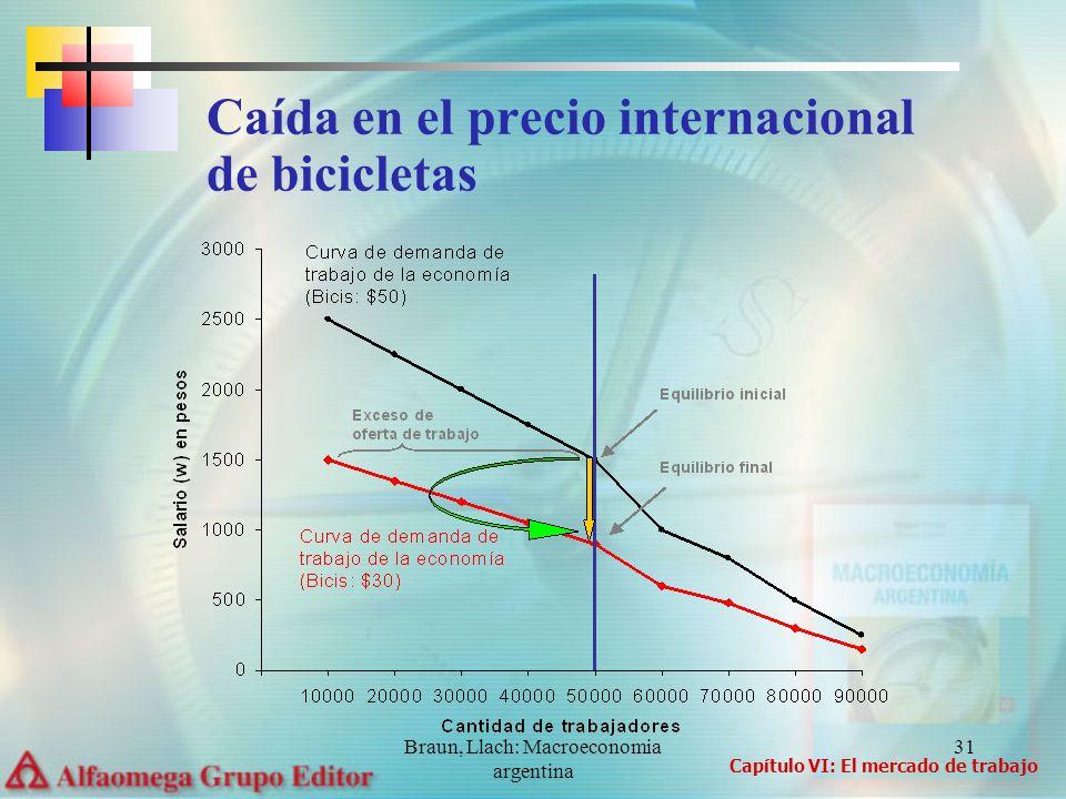 Caída en el precio internacional de bicicletas