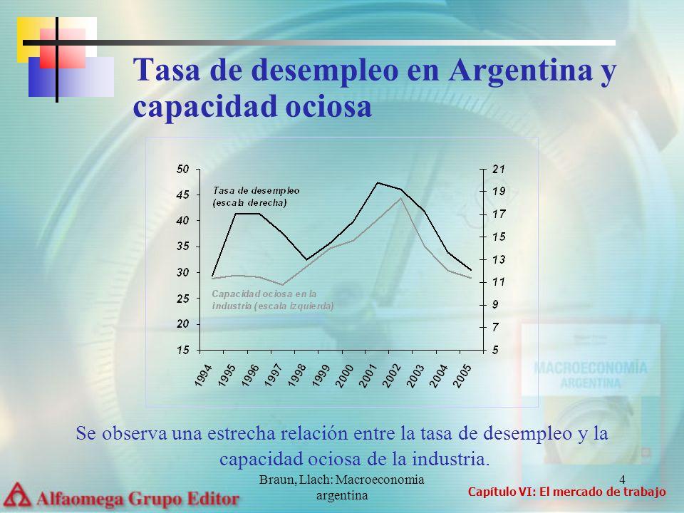 Tasa de desempleo en Argentina y capacidad ociosa