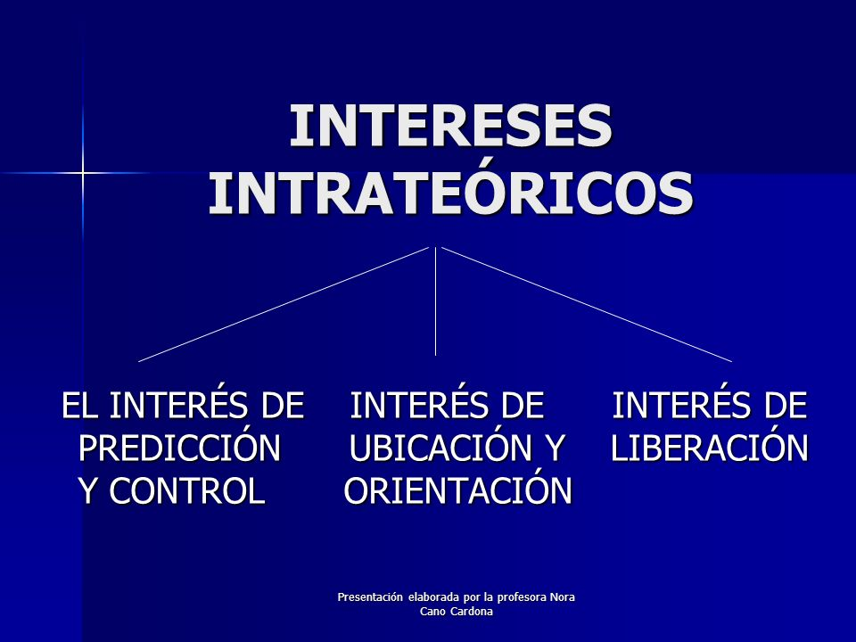 INTERESES INTRATEÓRICOS