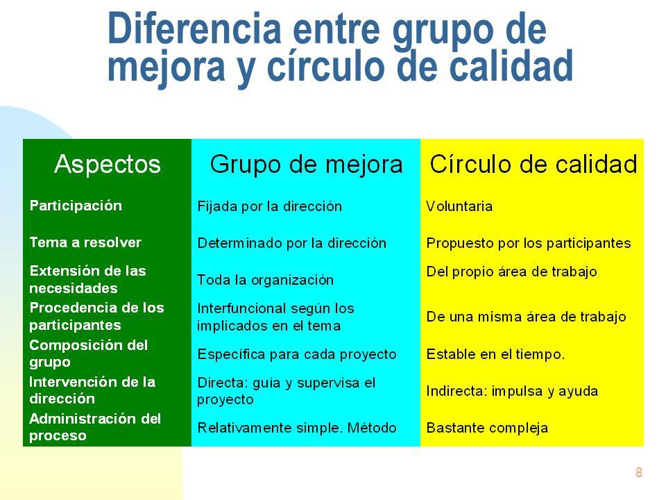 Diferencia entre grupo de mejora y círculo de calidad