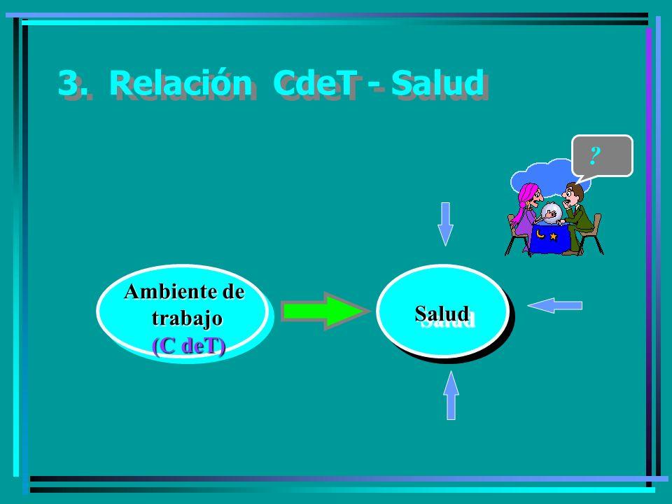 3. Relación CdeT - Salud Ambiente de trabajo Salud (C deT)