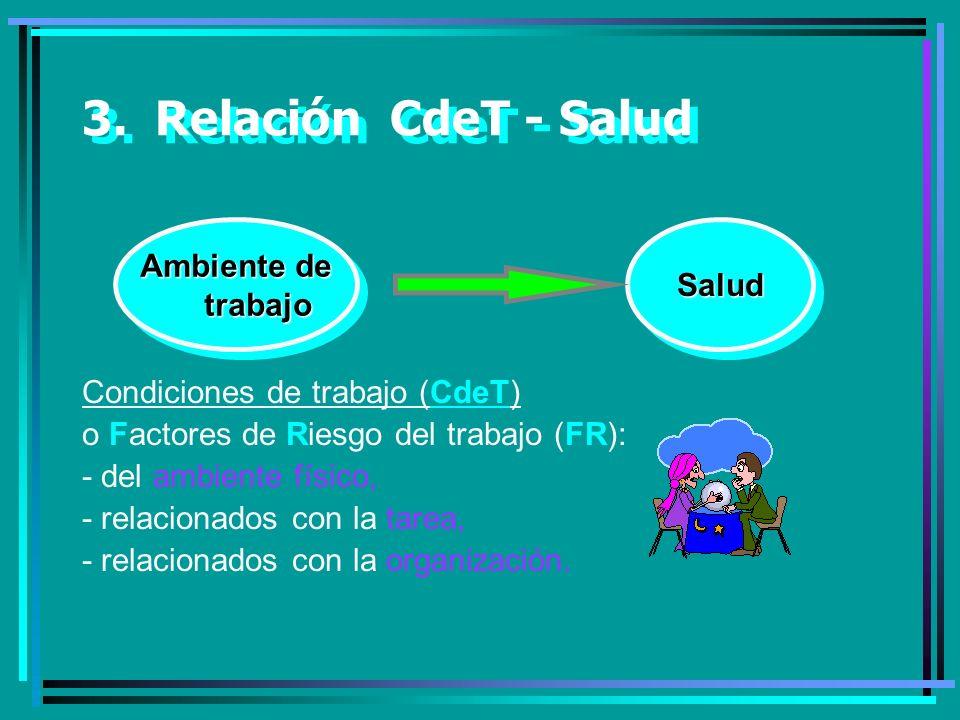3. Relación CdeT - Salud Ambiente de Salud trabajo