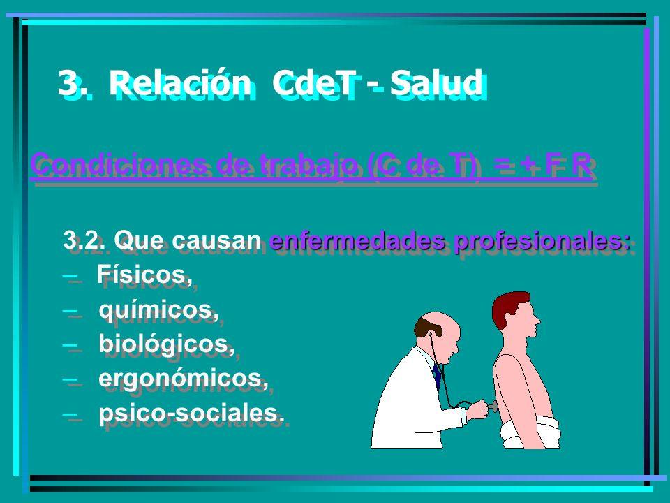3. Relación CdeT - Salud Condiciones de trabajo (C de T) = + F R