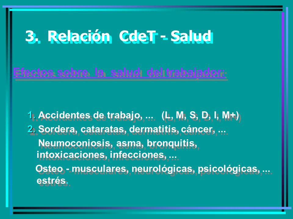 3. Relación CdeT - Salud Efectos sobre la salud del trabajador: