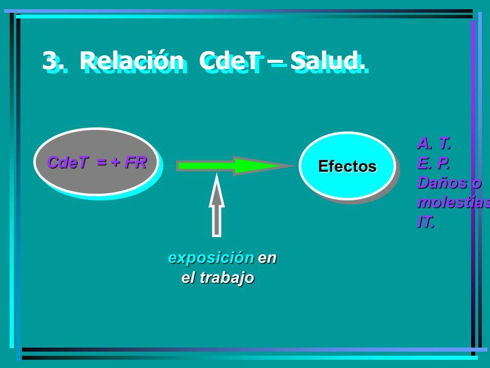 3. Relación CdeT – Salud. A. T. CdeT = + FR E. P. Efectos Daños o