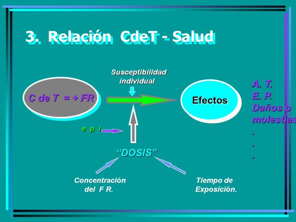 3. Relación CdeT - Salud A. T. E. P. C de T = + FR Efectos Daños o