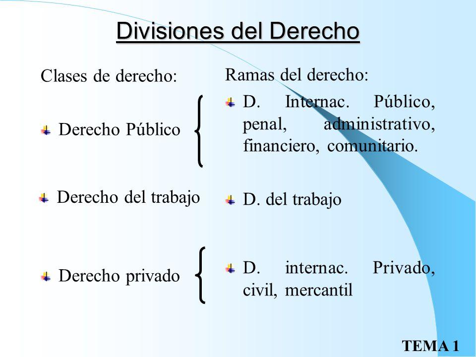 Divisiones del Derecho