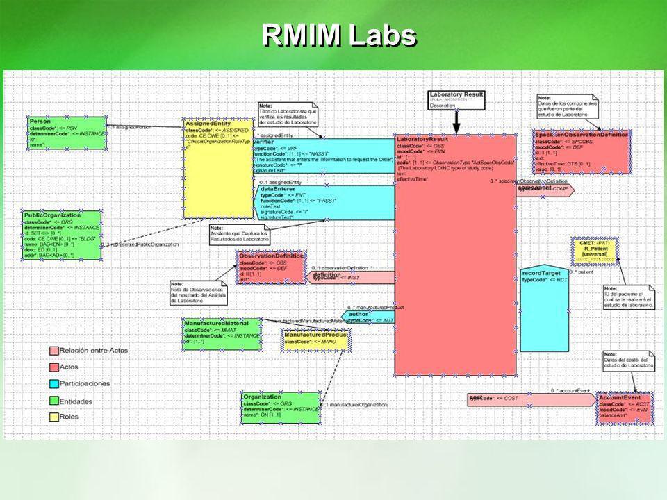 RMIM Labs