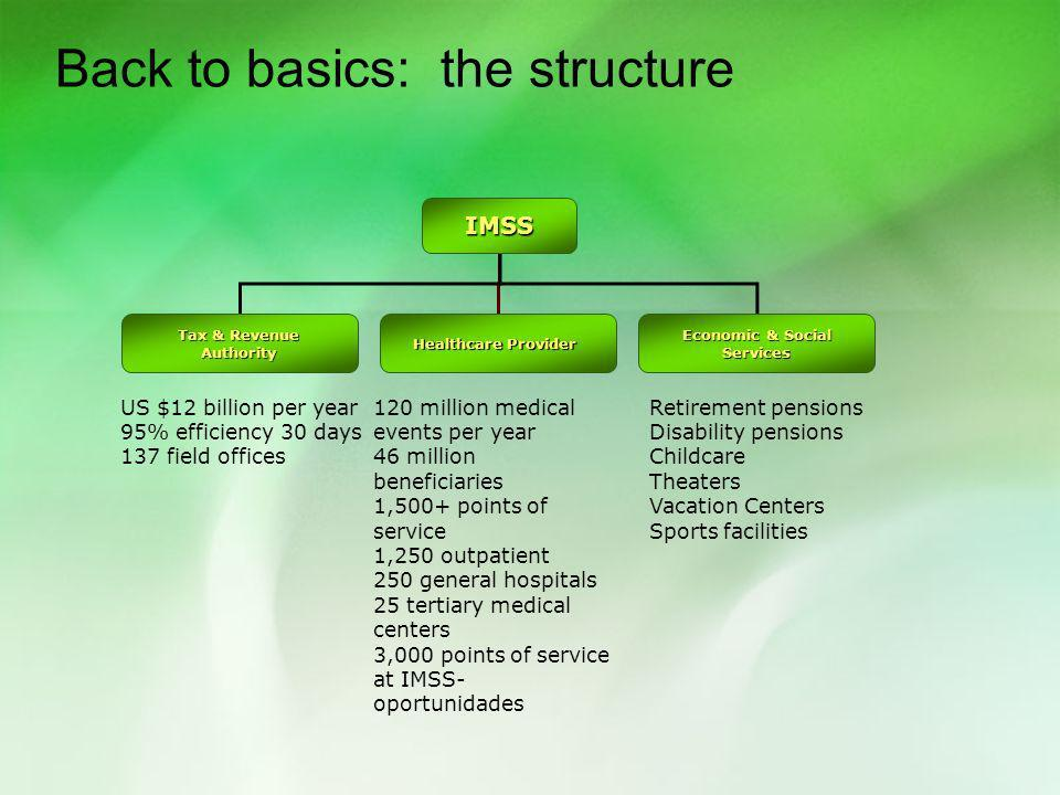 Back to basics: the structure