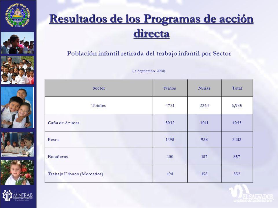 Resultados de los Programas de acción directa