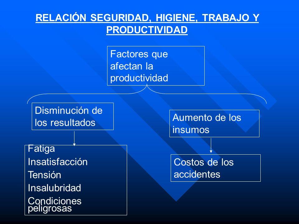 RELACIÓN SEGURIDAD, HIGIENE, TRABAJO Y PRODUCTIVIDAD