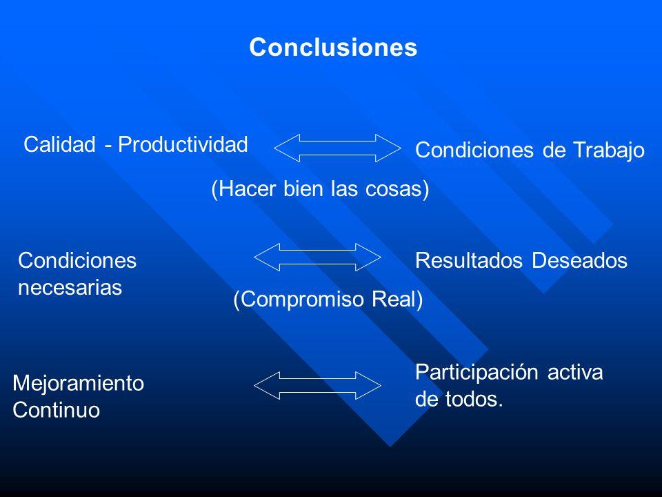 Conclusiones Calidad - Productividad Condiciones de Trabajo