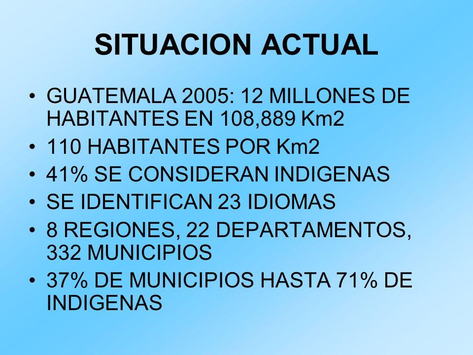 SITUACION ACTUAL GUATEMALA 2005: 12 MILLONES DE HABITANTES EN 108,889 Km2. 110 HABITANTES POR Km2.