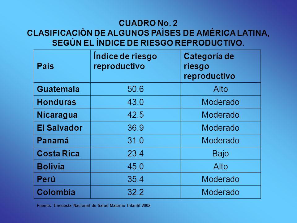 Índice de riesgo reproductivo Categoría de riesgo reproductivo