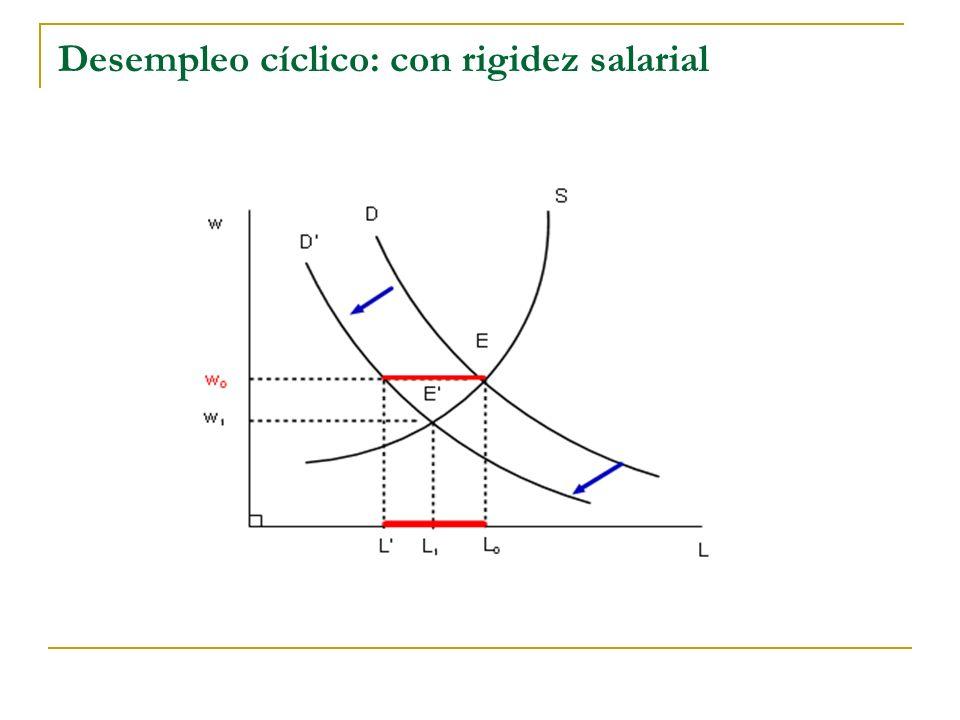 Desempleo cíclico: con rigidez salarial