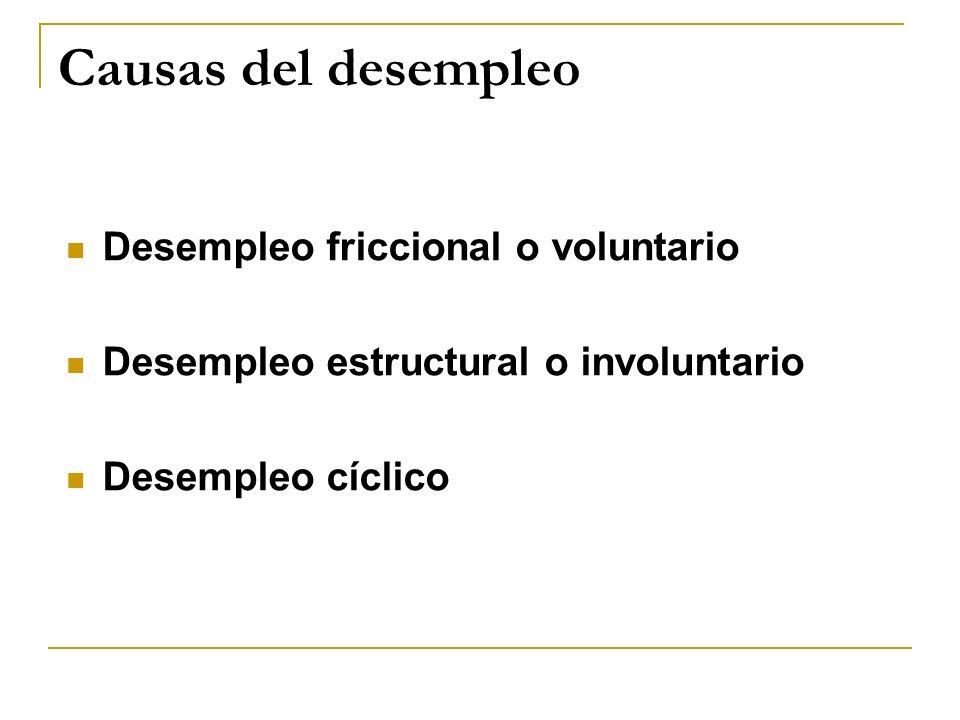 Causas del desempleo Desempleo friccional o voluntario