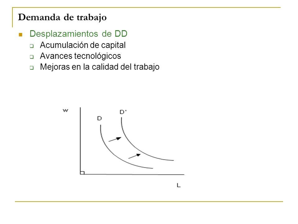 Demanda de trabajo Desplazamientos de DD Acumulación de capital
