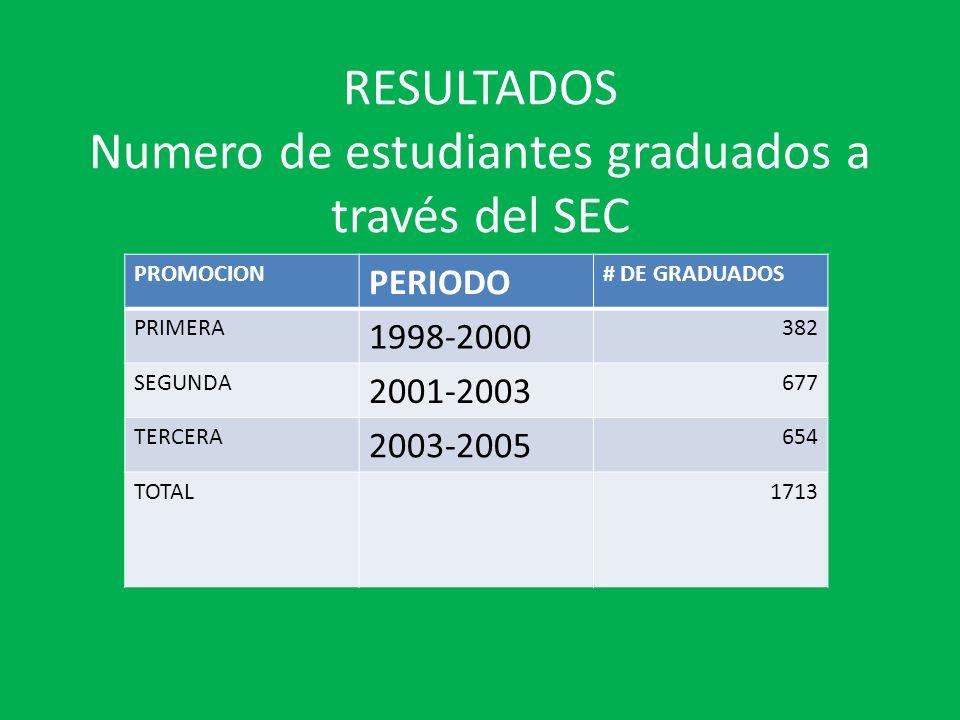 RESULTADOS Numero de estudiantes graduados a través del SEC