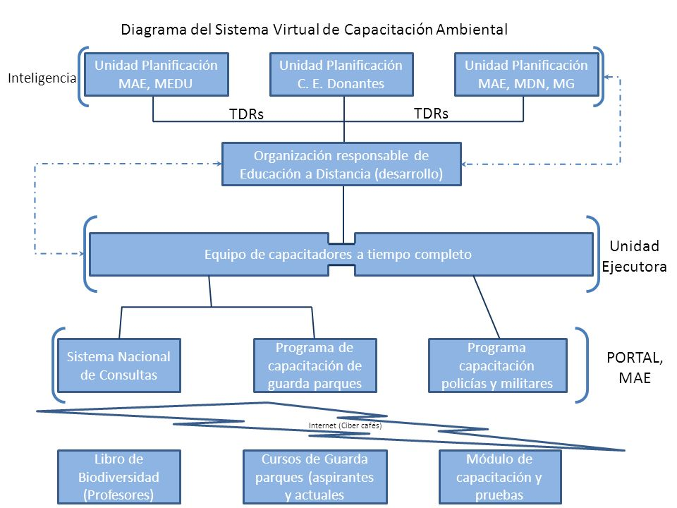 Diagrama del Sistema Virtual de Capacitación Ambiental