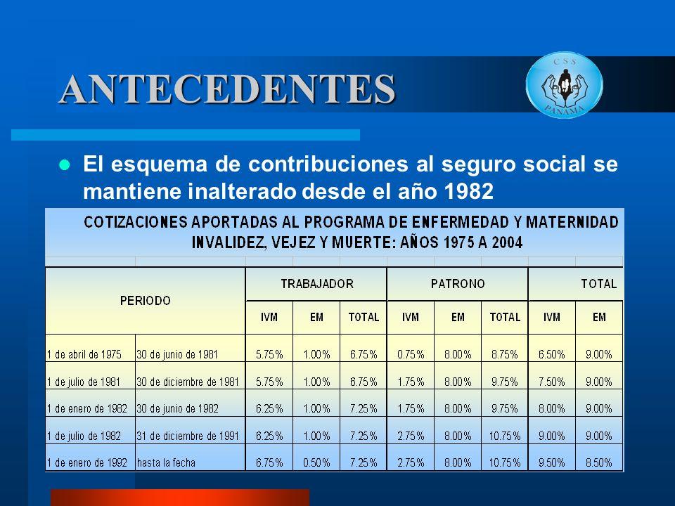 ANTECEDENTES El esquema de contribuciones al seguro social se mantiene inalterado desde el año 1982