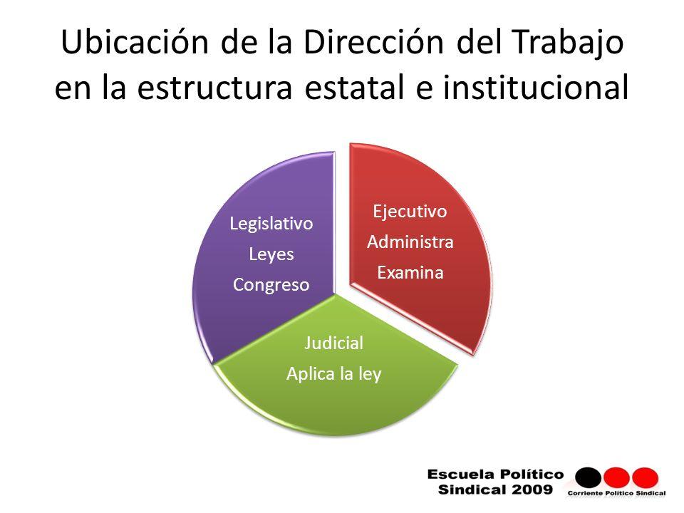 Ubicación de la Dirección del Trabajo en la estructura estatal e institucional
