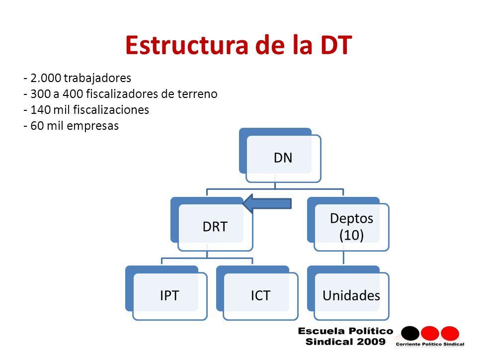Estructura de la DT 2.000 trabajadores