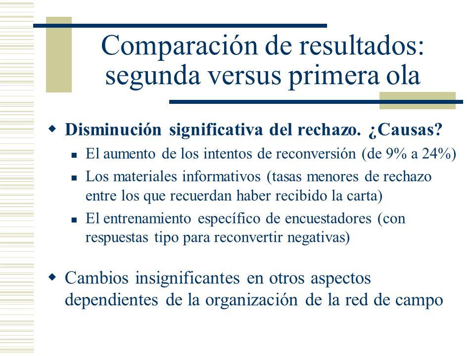 Comparación de resultados: segunda versus primera ola
