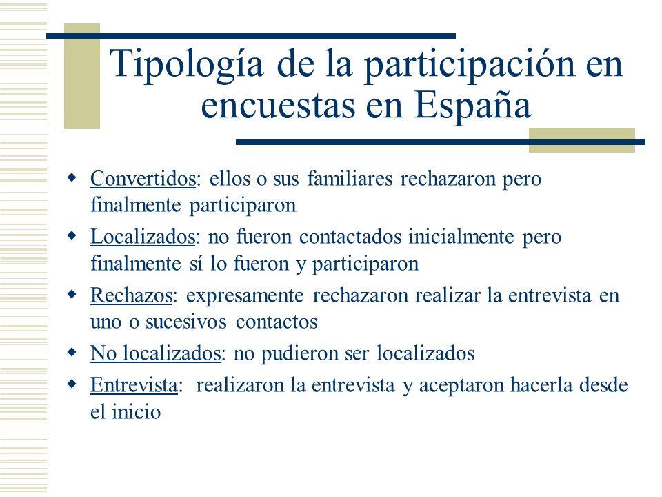 Tipología de la participación en encuestas en España