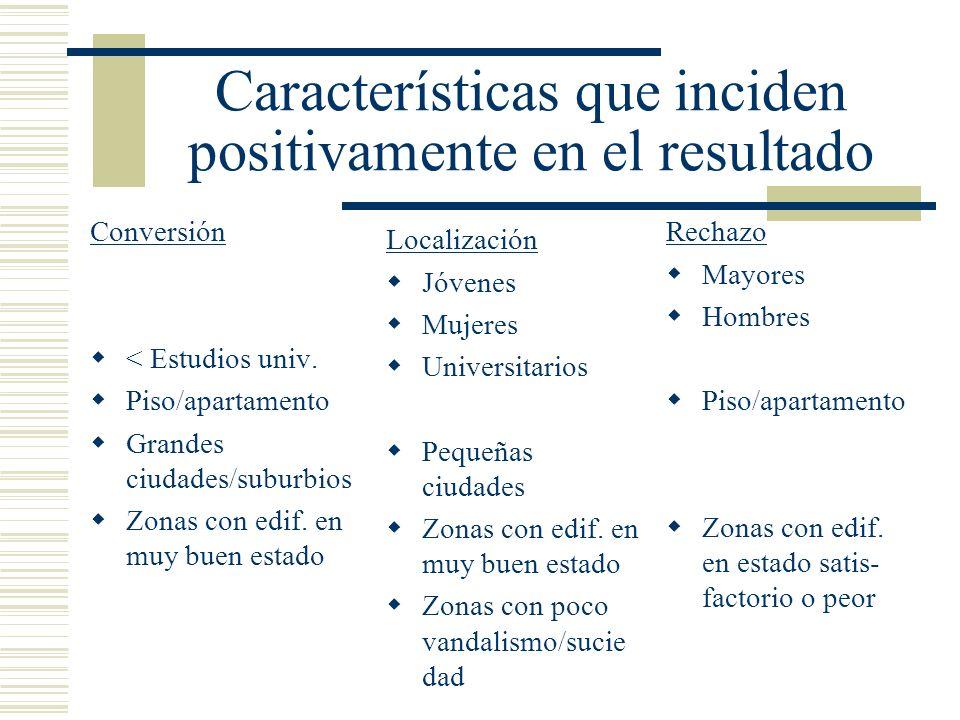Características que inciden positivamente en el resultado