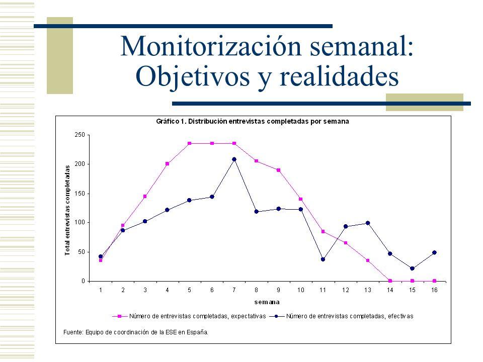 Monitorización semanal: Objetivos y realidades