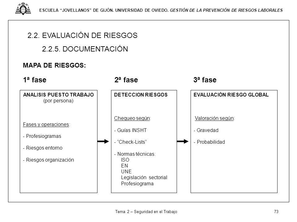 2.2. EVALUACIÓN DE RIESGOS 2.2.5. DOCUMENTACIÓN