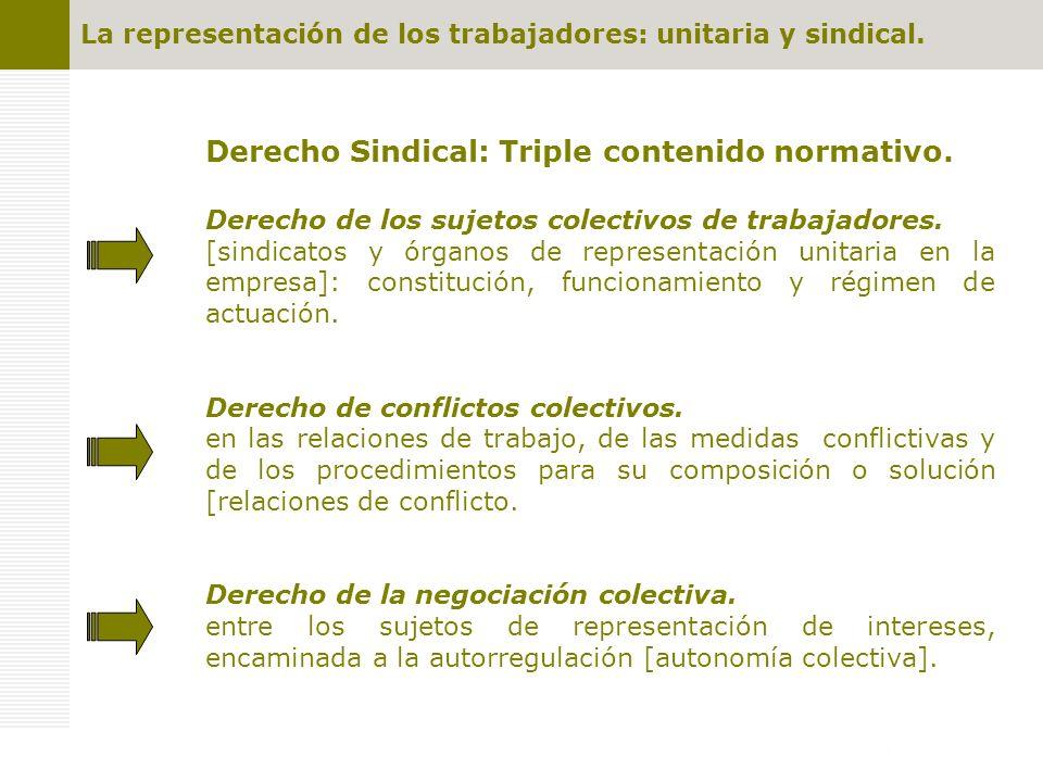 Derecho Sindical: Triple contenido normativo.