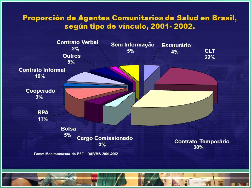 Proporción de Agentes Comunitarios de Salud en Brasil, según tipo de vínculo, 2001- 2002.