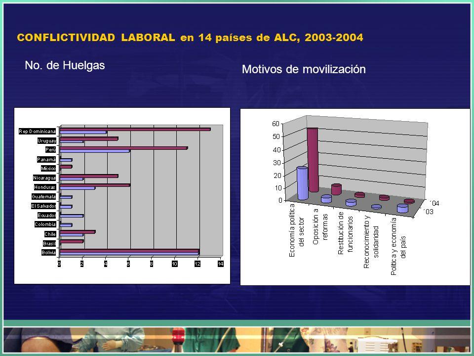 CONFLICTIVIDAD LABORAL en 14 países de ALC, 2003-2004