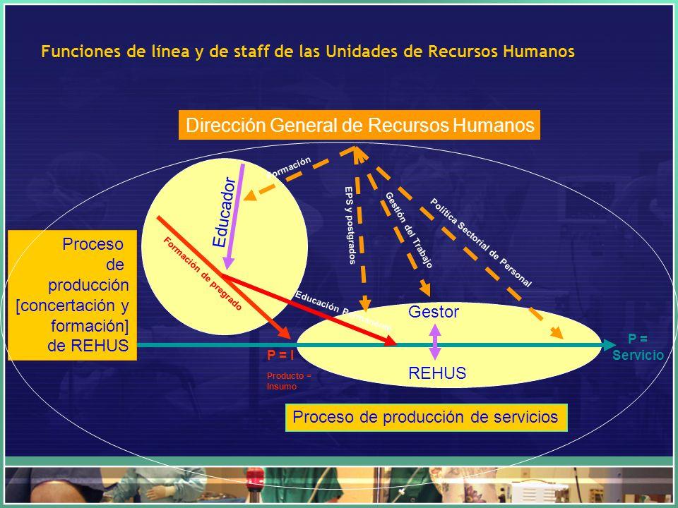 Funciones de línea y de staff de las Unidades de Recursos Humanos
